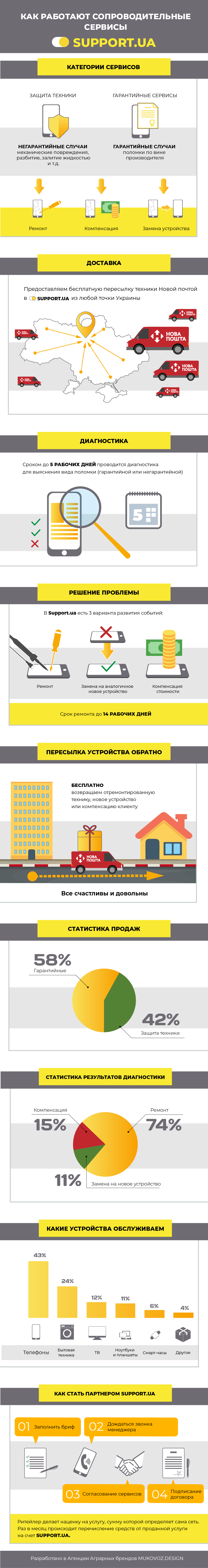 Інфографіка: Як працюють сервіси Support.ua