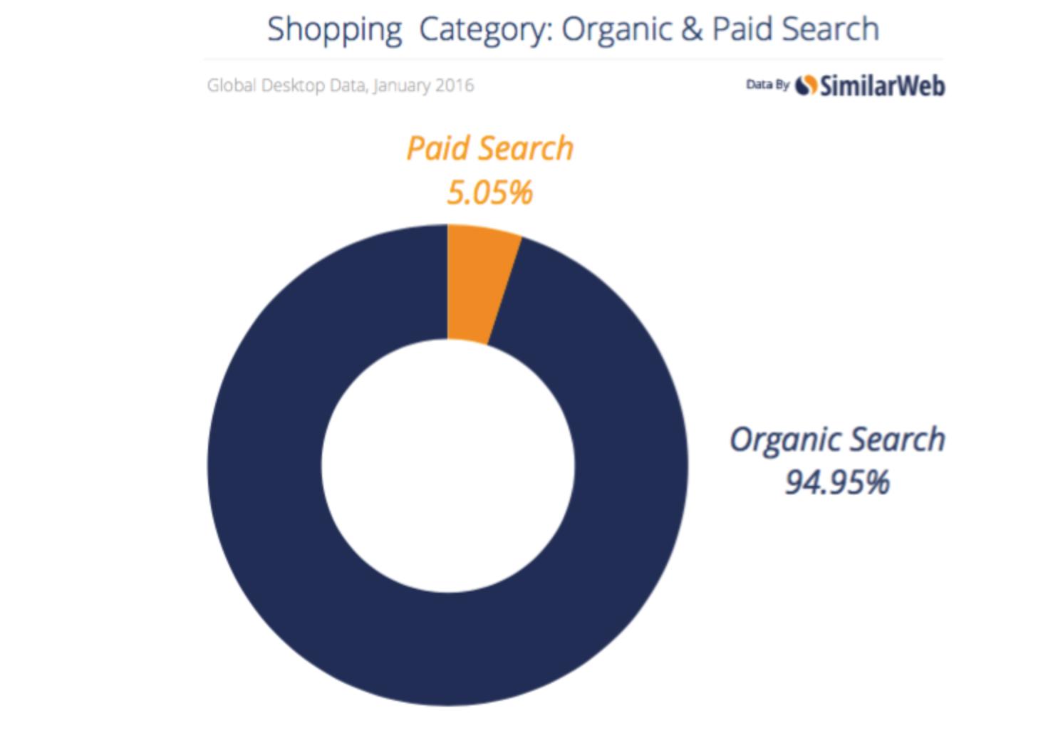 286287d5175 Поиск занял первое место среди платных и органических источников ...